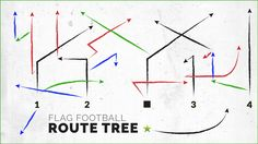 Guide to the Ultimate Flag Football Routes Tree