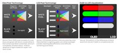 OLED/LCD pixel technology