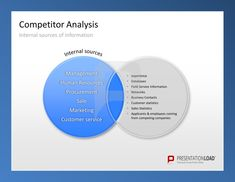 Competitor Analysis PowerPoint Templates Compare internal sources of information such as Management, Human Resources, Procurement, Sale, Marketing or Customer Service. #presentationload http://www.presentationload.com/competitor-analysis.html