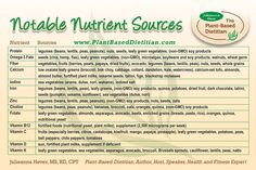 Notable Nutrient Sources courtesy of Julieanna Hever at The Plant-Based Dietitian