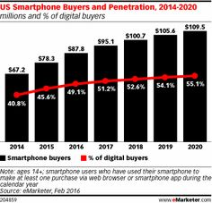 Most Digital Buyers Will Make Purchases via a Smartphone by 2017 - eMarketer Business Marketing, Marketing And Advertising, Digital Marketing, Social Networks, Social Media Marketing, Twitter Stats, Facebook Users, Charts And Graphs, Trends