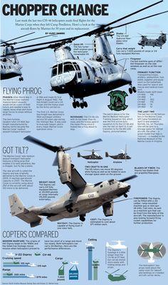 Chopper change
