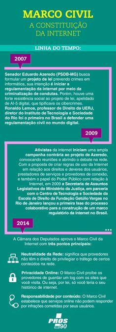 Infográfico sobre o Marco Civil.