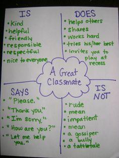 Brainstorming sulle regole