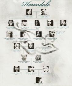 Arvore Genealógica Familia Herondale