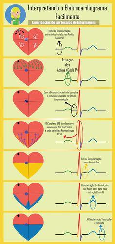 O que é a onda P? , o que acontece no intervalo PR?, para que serve o complexo QRS? E o que faz o segmento ST e onda T?  Achamos um jeito mais fácil par... - Técnico de Enfermagem (T.E Intensivo) - Google+