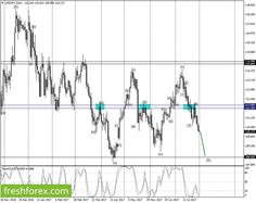 Elliott waves for Forex correlation analysis – We're short with a target at 108.403 http://betiforexcom.livejournal.com/27137685.html  USDJPY - Down Wave Analysis: During the previous trading day, the impulsive wave (5) extended lower and is still pretty much bearish both on the daily and weekly charts. During this intraday, we expect a possible extension of the impulsive wave (5) to the lower side but should not go beyond 108.403. If this line is broken, then this pair could fall further to…