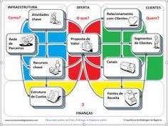 Partes e Elementos de um Modelo de Negócios ( #startups e organizações inovadoras )