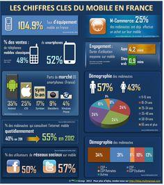 Les chiffres clés du mobile en France