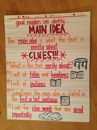 Main Idea Anchor Chart