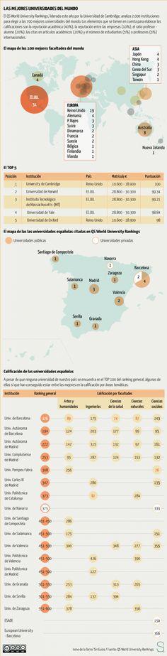 Las mejores universidades del mundo (y no están en España) #infografia