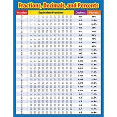 Fractions Decimals And Percents Chart  School