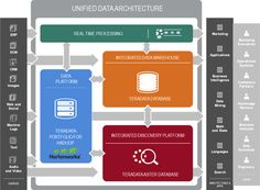 Unified Big Data Architecture