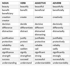 Noun/verb/adjective/adverb-list