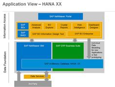 Application View - Hana XX | SAP NetWeaver Portal  #saptraninig #hanatraining #saphana #saphanatraining More info : info@zarantech.com Ph: 515-309-7846