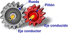 GEAR. A set of two or more metal wheels with teeth / grooves which rest on the surface of the metal wheel, which transmits the movement from one shaft to another. It is called gear train. The main advantage with gear transmissions on transmission pulleys is that they don´t skid as the pulleys, with what accuracy is obtained in the transmission ratio.
