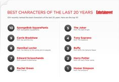 Best Characters of the last 20 years