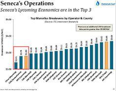 National Fuel Gas Co.'s E&P division, Seneca Resources compared to competitors