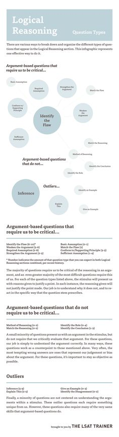 LSAT Trainer Logical Reasoning Question types infographic