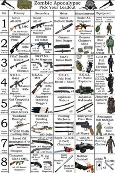 Zombie Apocalypse - Pick Your Loadout
