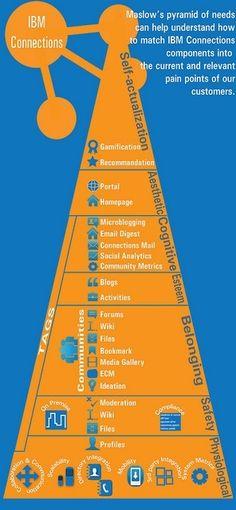 Marslow's pyramid of needs - #gamification