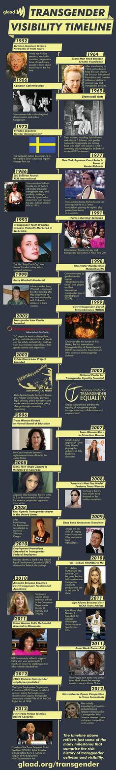 History of trans* visibility since 1952