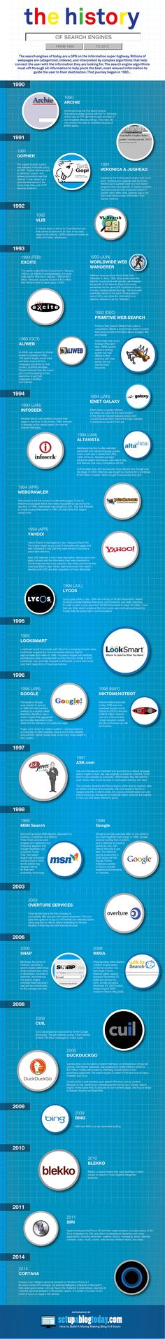Search-Engine-History-Infographic  http://www.setupablogtoday.com/internet-search-engine-history/