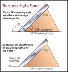 Differences between planer sharpening angles