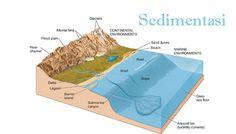 Pengertian Sedimentasi, Macam Macam dan  Contoh Sedimentasi Lengkap - http://www.pelajaran.co.id/2017/19/pengertian-sedimentasi-macam-macam-dan-contoh-sedimentasi.html