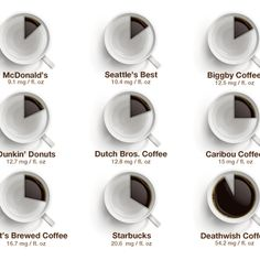 Might be time to try Death Wish coffee. Wow. How much caffeine is *really* in your morning cup of Joe?
