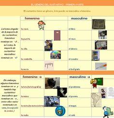 Género en español → 1ra parte Spanish Lessons Online, Feminine