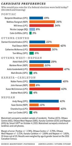 Oct, 8, 2015 - Candidate preferences