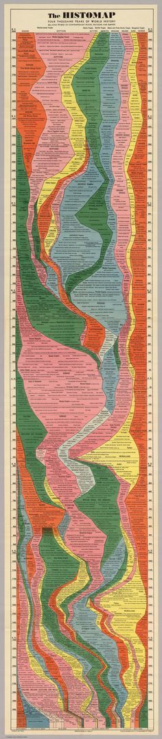 """""""Histomap,"""" created by John B. Sparks, was first printed by Rand McNally in 1931. It shows the entire history of the world distilled into a single gorgeous chart via The Slate"""
