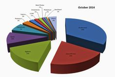 Microstock Infos: Stock Photography Sales Statistic October 2014