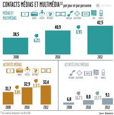Selon l'étude Media in Life de Médiamétrie, en 2012, les Français ont eu en moyenne 42,5 contacts médias et multimédias* par jour, soit près de 4% de plus qu'en 2010, et plus de 10% par rapport à ...