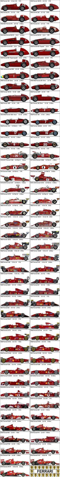 Formula One Grand Prix Ferrari 1950-2015 - https://www.luxury.guugles.com/formula-one-grand-prix-ferrari-1950-2015/
