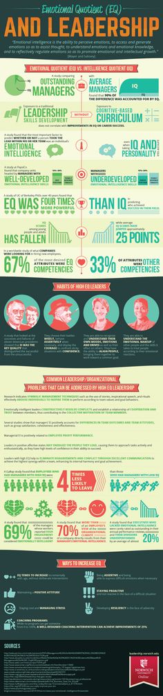 Emotional Quotient (EQ) and Leadership #Infographic #Leadership