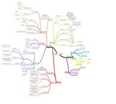 Mapa myśli – nasze zadanie » Sobieradzikowe