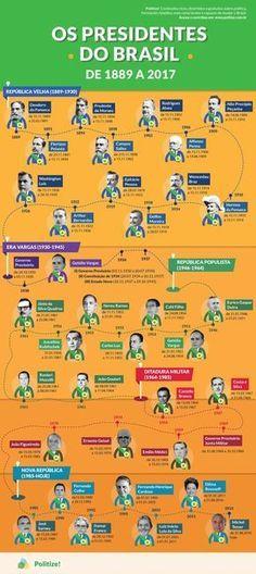 Você sabe quem foram os presidentes do Brasil ao longo de mais de 120 anos de república? Conheça todos os nomes neste post! - Leia mais! History Timeline, History Facts, Family History Quotes, History For Kids, Study History, History Teachers, History Projects, Study Hard, Studyblr