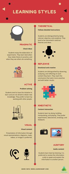 Did you know there are different learning styles? but What are learning styles? This infographic presents various learning types and their characteristics based on educational models. If you want to learn which one you use click on the pin! #learningstyles #typesoflearning #auditorylearningstyle #visuallearningstyle #kinestheticlearningstyle #kinestheticlearner #learningcharacteristics #learningconcept #learningstrategies #learningskills #learning #infographic Learning Theory, Ways Of Learning, Learning Styles, Learning Process, Always Learning, Student Learning, Educational Theories, Educational Psychology, Educational Leadership