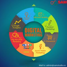 Sam Studio provides digital marketing services, SEO services to improve your brand popularity over various search engines to improve your sales. Digital Marketing Services, Seo Services, Email Marketing, Ecommerce, Improve Yourself, Brick, Coding, India, Technology