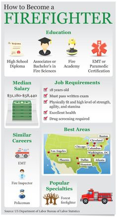 How to Become a Firefighter #infographics