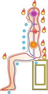 Cum sa ne crestem puterea electro - magnetica a corpului - Blog de practici chinezesti pentru dezvoltare personala
