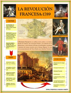 REVOLUCIÓN FRANCESA. History Class, World History, Art History, Curious Facts, Ap Spanish, French Revolution, Military History, Learn English, Science And Technology