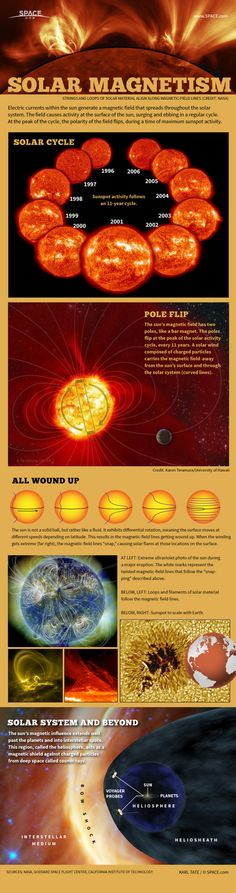 Infographic: How the sun's magnetic field works.