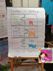 An anchor chart to show how characters fit their setting.