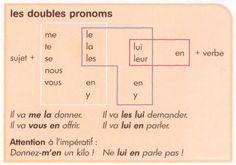 Ordre des pronoms