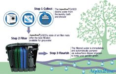 Recycle greywater for watering plants.