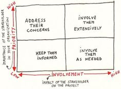 Every project in every business has its stakeholders. These are people who are not necessarily working on the project but have an objective to meet from the outcome of the project. Stakeholders can be. Stakeholder Mapping, Stakeholder Analysis, Stakeholder Management, Business Analyst, Business Marketing, Design Thinking, Thinking Skills, Critical Thinking, Modelo Canvas