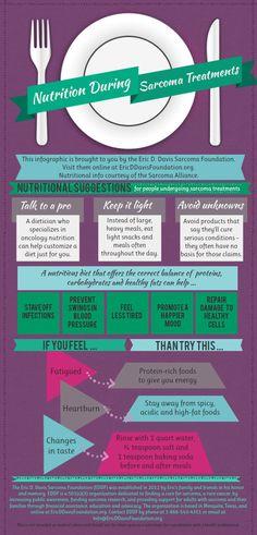 Infographic on Nutrition During Sarcoma Treatments Sarcoma Blog Posts: http://www.ericddavisfoundation.org/2012/10/